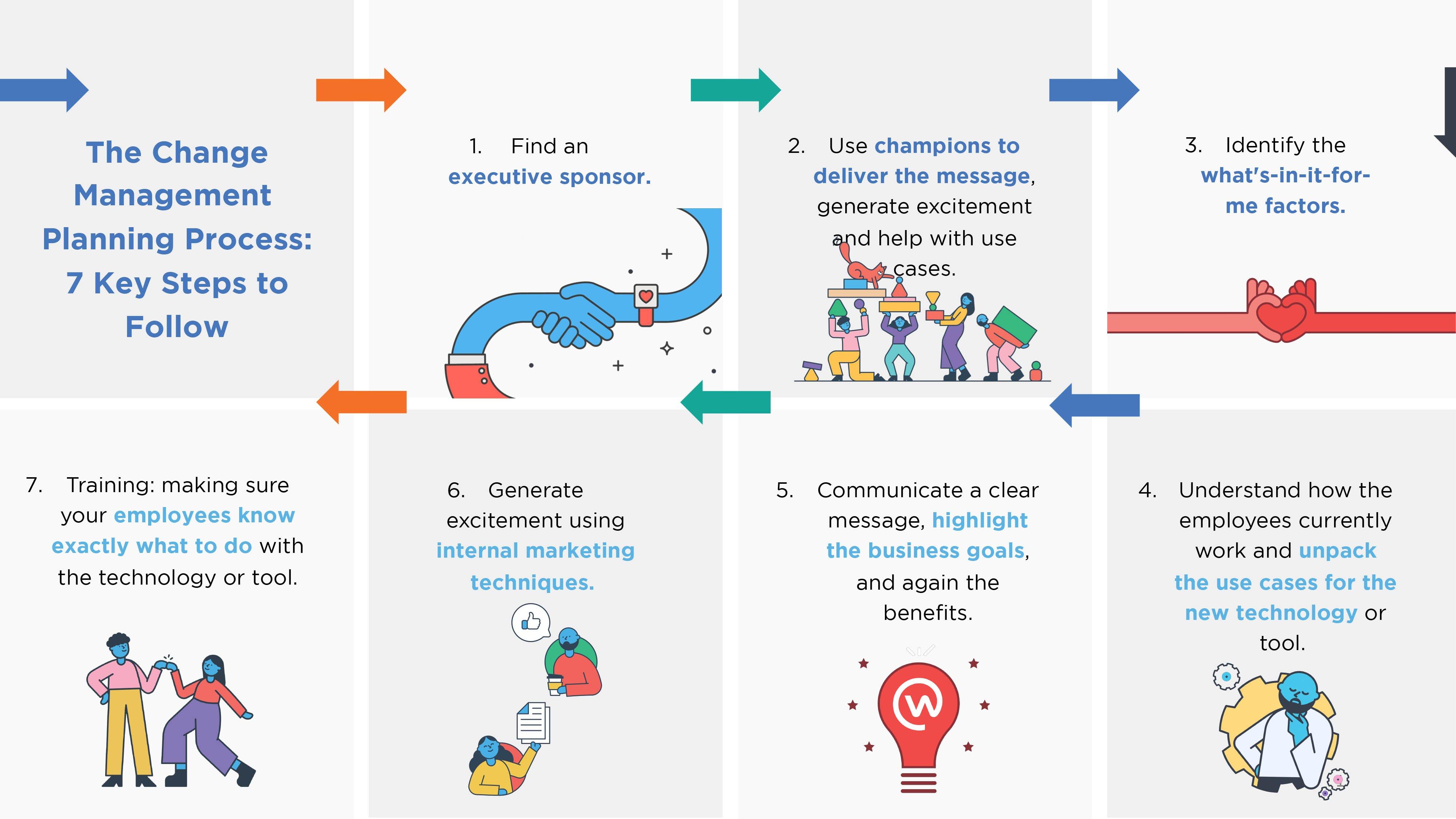 Change-MGMT-Planning-7-Steps0LZ