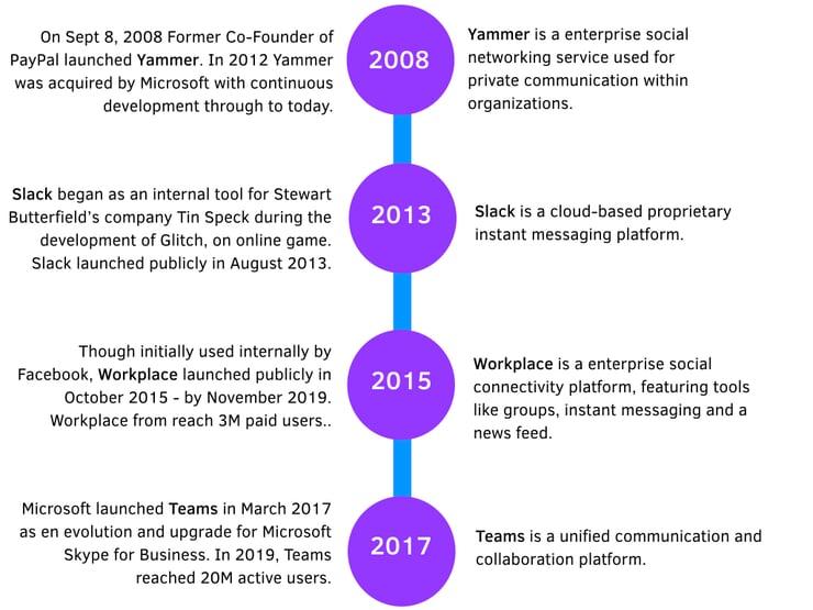 Comparison Timeline.001