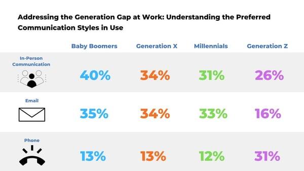 Generation Gaps and Communication