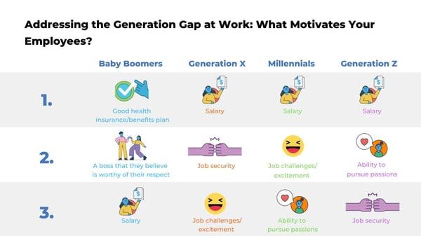 Generation Gap and Employee Motivation