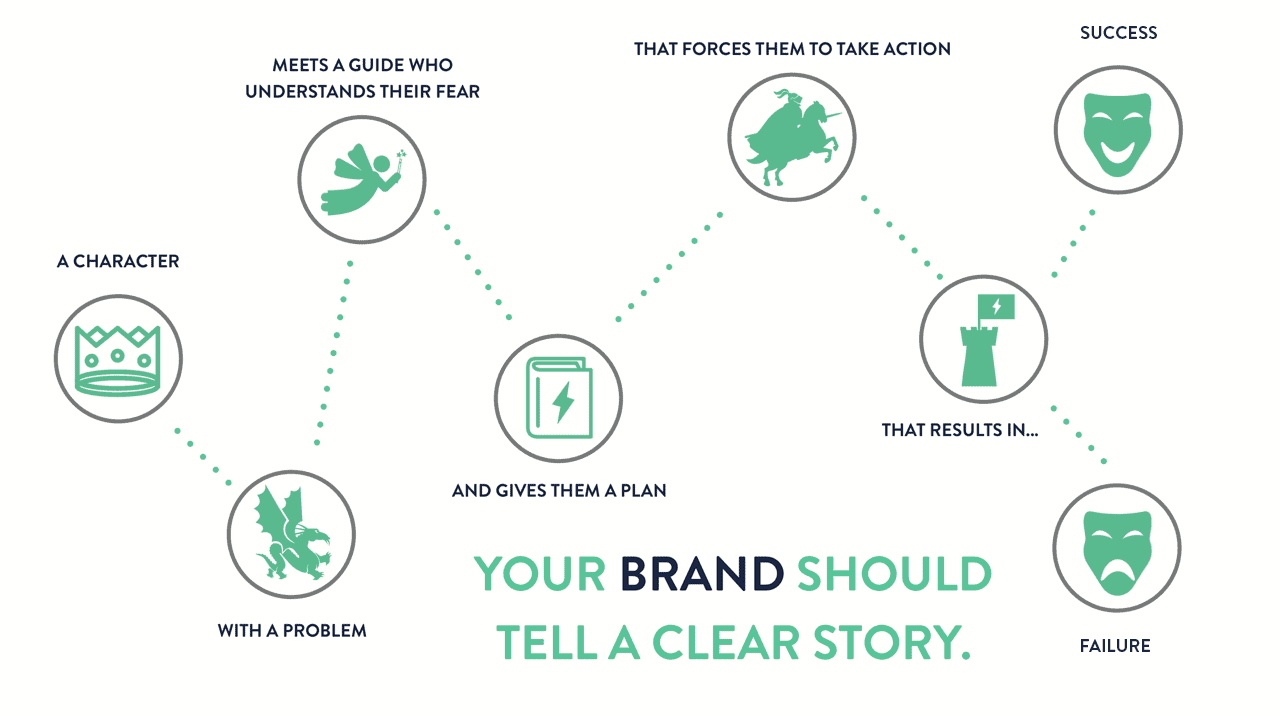 what-is-brand-storytelling