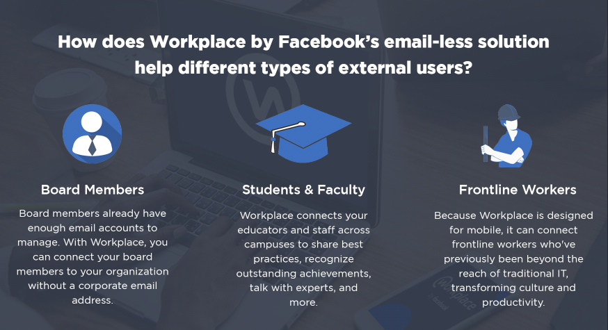 Workplace EmailLess Solution