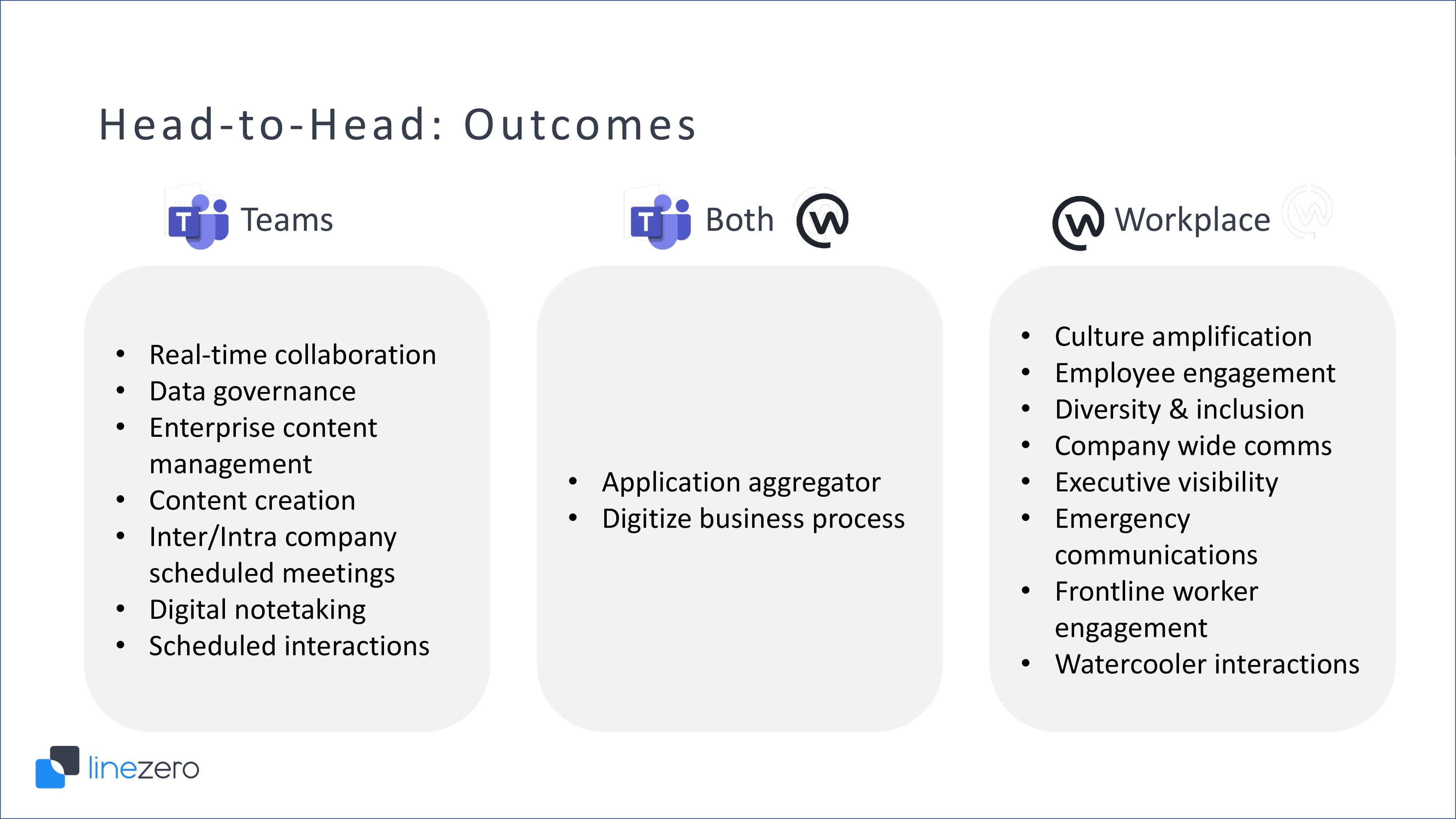 Microsoft Teams vs Workplace